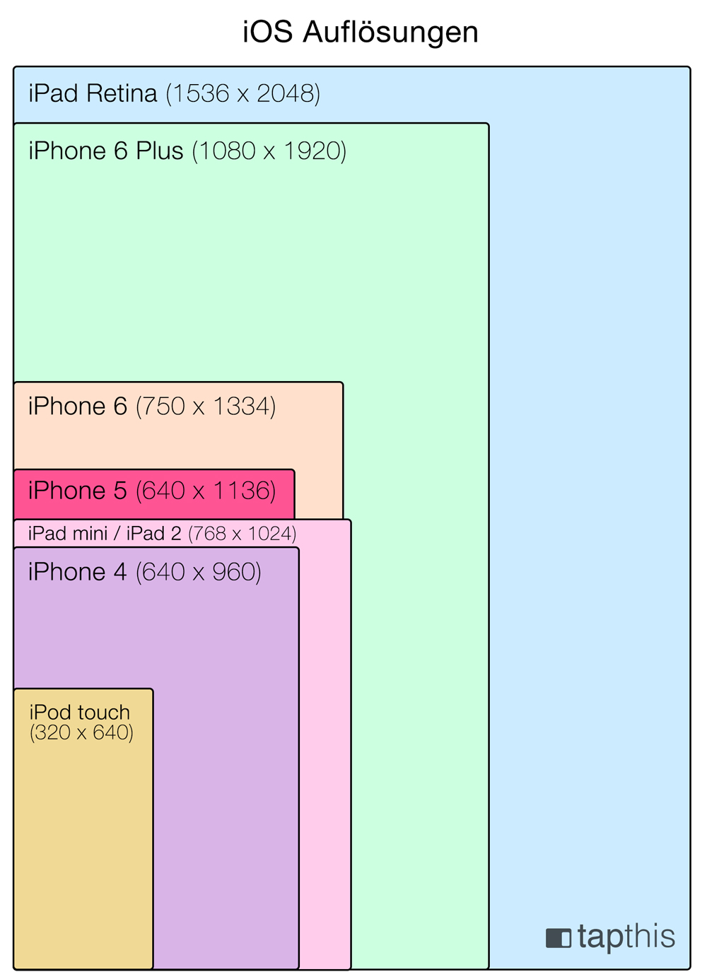 iOS Screen Sizes